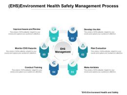 EHS Environment Health Safety Management Process