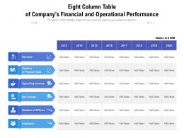 Eight Column Table Of Companys Financial And Operational Performance
