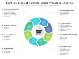 Eight Key Steps Of Purchase Order Processing Lifecycle