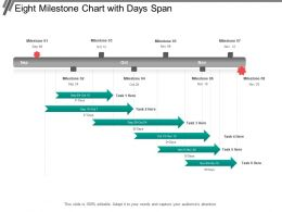 Eight Milestone Chart With Days Span