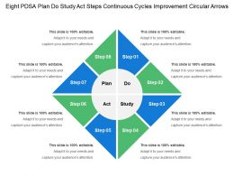 Eight Pdsa Plan Do Study Act Steps Continuous Cycles Improvement Circular Arrows