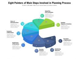 Eight Pointers Of Main Steps Involved In Planning Process