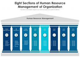 Eight Sections Of Human Resource Management Of Organization
