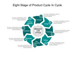 Eight Stage Of Product Cycle In Cycle