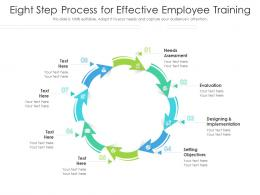 Eight Step Process For Effective Employee Training