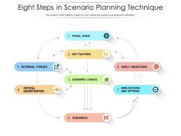 Eight Steps In Scenario Planning Technique