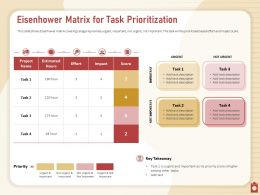 Eisenhower Matrix For Task Prioritization Impact Score Powerpoint Presentation Template