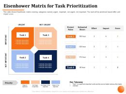 Eisenhower Matrix For Task Prioritization Not Urgent Ppt Powerpoint Presentation File Show