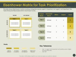 Eisenhower Matrix For Task Prioritization Urgent Ppt Powerpoint Layouts Graphics Template