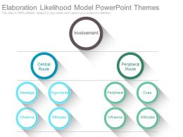 Elaboration Likelihood Model Powerpoint Themes