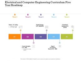 Electrical And Computer Engineering Curriculum Five Year Roadmap