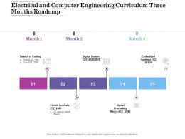 Electrical And Computer Engineering Curriculum Three Months Roadmap