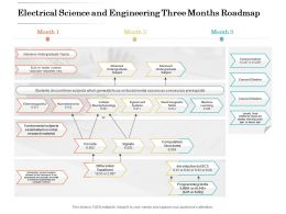 Electrical Science And Engineering Three Months Roadmap