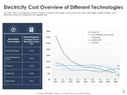 Electricity Cost Overview Of Different Technologies Bioenergy Ppt Powerpoint Presentation Icon