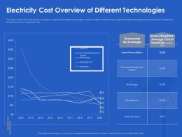 Electricity Cost Overview Of Different Technologies Power Ppt Powerpoint Professional