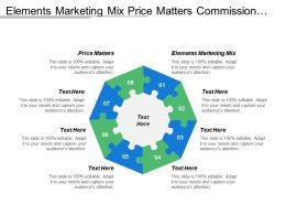 Elements Marketing Mix Price Matters Commission Seller Margin Matters