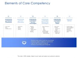 Elements Of Core Competency Technology Ppt Powerpoint Presentation Pictures Tips