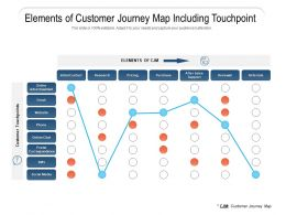 Elements Of Customer Journey Map Including Touchpoint