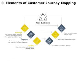 Elements Of Customer Journey Mapping Thoughts Actions Ppt Powerpoint Presentation Good
