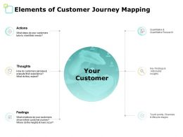 Elements Of Customer Journey Mapping Thoughts Ppt Powerpoint Presentation File Show