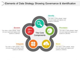 Elements Of Data Strategy Showing Governance And Identification