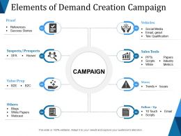 Elements Of Demand Creation Campaign Ppt Images Gallery
