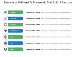 Elements Of Mckinsey 7s Framework Staff Skills And Structure