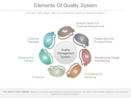 Elements Of Quality System Ppt Powerpoint Templates