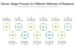 Eleven Stage Process For Different Methods Of Research