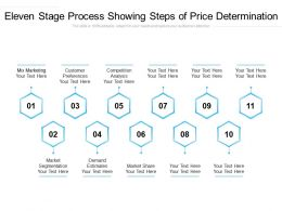 Eleven Stage Process Showing Steps Of Price Determination