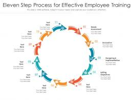 Eleven Step Process For Effective Employee Training