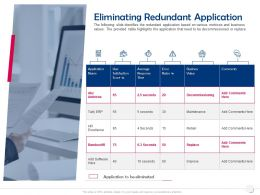 Eliminating Redundant Application Business Value Ppt Powerpoint Presentation Professional