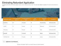Eliminating Redundant Application Error Rates Powerpoint Presentation Skills