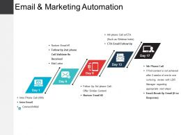 Email And Marketing Automation Presentation Examples