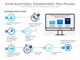 Email Automation Transformation Flow Process