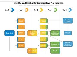 Email Contact Strategy For Campaign Five Year Roadmap