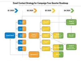 Email Contact Strategy For Campaign Four Quarter Roadmap