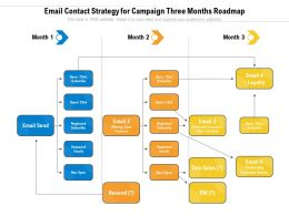 Email Contact Strategy For Campaign Three Months Roadmap