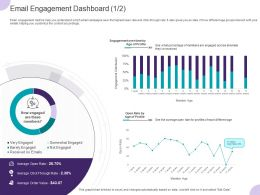 Email Engagement Dashboard Profile Ppt Powerpoint Presentation Layouts Clipart