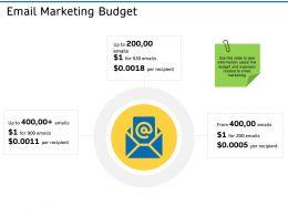 Email Marketing Budget R700 Ppt Powerpoint Presentation Inspiration Smartart