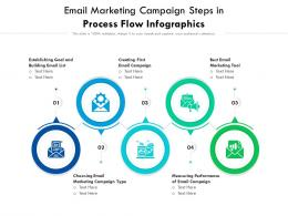 Email Marketing Campaign Steps In Process Flow Infographics