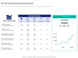 Email Marketing Dashboard Internet Marketing Strategy And Implementation Ppt Summary