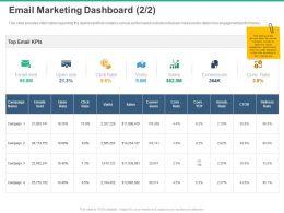 Email Marketing Dashboard KPIS Ppt Powerpoint Presentation Demonstration