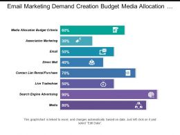 Email Marketing Demand Creation Budget Media Allocation Criteria With Values