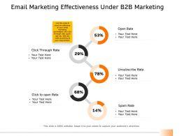 Email Marketing Effectiveness Under B2B Marketing Ppt Graphics