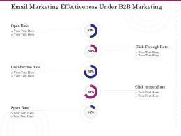 Email Marketing Effectiveness Under B2B Marketing Ppt Powerpoint Smartart