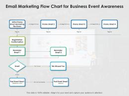 Email Marketing Flow Chart for Business Event Awareness