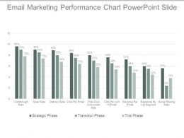 Email Marketing Performance Chart Powerpoint Slide