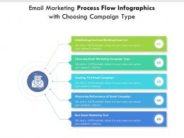 Email Marketing Process Flow Infographics With Choosing Campaign Type