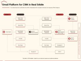 Email Platform For CRM In Real Estate Abandoned Ppt Powerpoint Presentation Pictures